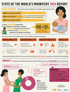 UNFPA State of the World's Midwifery Report
